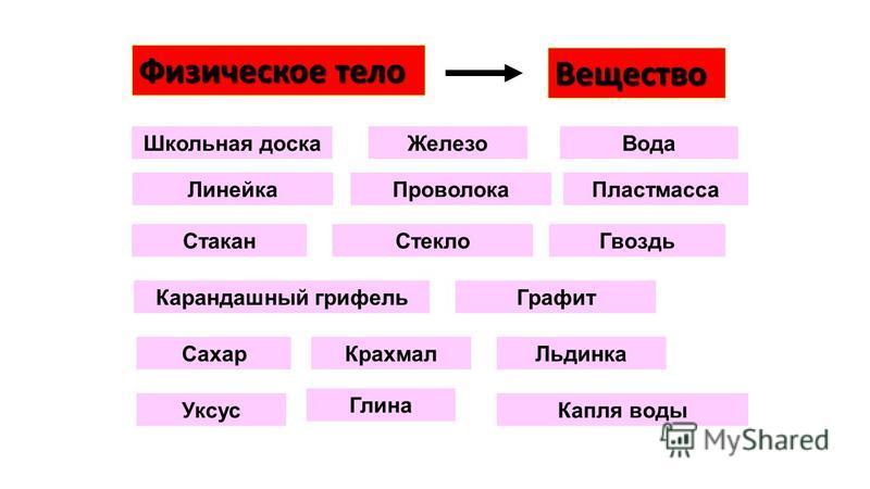 Свойства веществ – это признаки, по которым вещества отличаются друг от друга либо сходны между собой Свойства веществ – это признаки, по которым вещества отличаются друг от друга либо сходны между собой Предмет химии – изучение веществ, их превращен