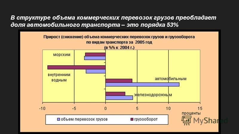 В структуре объема коммерческих перевозок грузов преобладает доля автомобильного транспорта – это порядка 53%