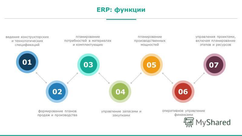 ERP: функции 0101 0202 0303 0404 0505 0606 0707 ведение конструкторских и технологических спецификаций формирование планов продаж и производства планирование потребностей в материалах и комплектующих планирование производственных мощностей управления
