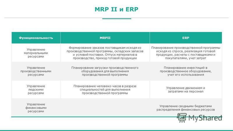 MRP II и ERP ФункциональностьMRPIIERP Управление материальными ресурсами Формирование заказов поставщикам исходя из производственной программы, складских запасов и условий поставки. Отпуск материалов в производство, приход готовой продукции Планирова