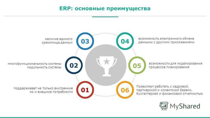 ERP: основные преимущества 0101 0202 03030404 0505 0606 наличие единого хранилища данных многофункциональность системы модульность системы поддерживает не только внутренние но и внешние потребности возможность электронного обмена данными с другими пр