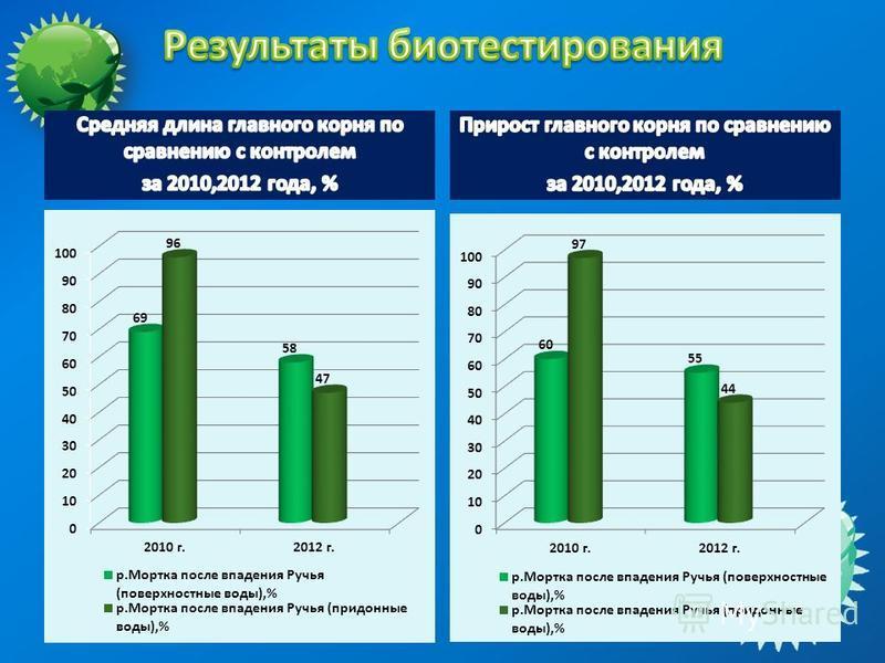 Прирост главного корня по сравнению с контролем за 2010,2012 года, %