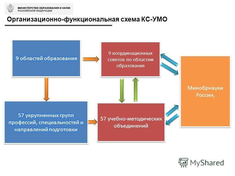 Организационно-функциональная схема КС-УМО 9 координационных советов по областям образования 57 учебно-методических объединений Минобрнауки России,