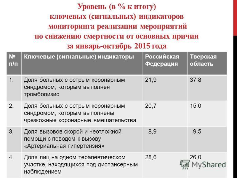 Уровень (в % к итогу) ключевых (сигнальных) индикаторов мониторинга реализации мероприятий по снижению смертности от основных причин за январь-октябрь 2015 года п/п Ключевые (сигнальные) индикаторы Российская Федерация Тверская область 1. Доля больны