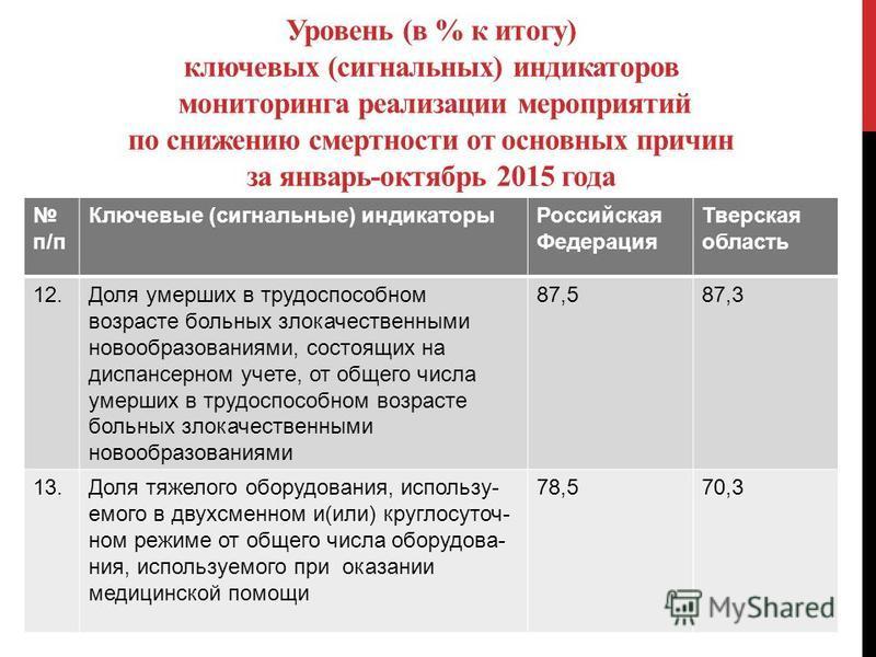 Уровень (в % к итогу) ключевых (сигнальных) индикаторов мониторинга реализации мероприятий по снижению смертности от основных причин за январь-октябрь 2015 года п/п Ключевые (сигнальные) индикаторы Российская Федерация Тверская область 12. Доля умерш