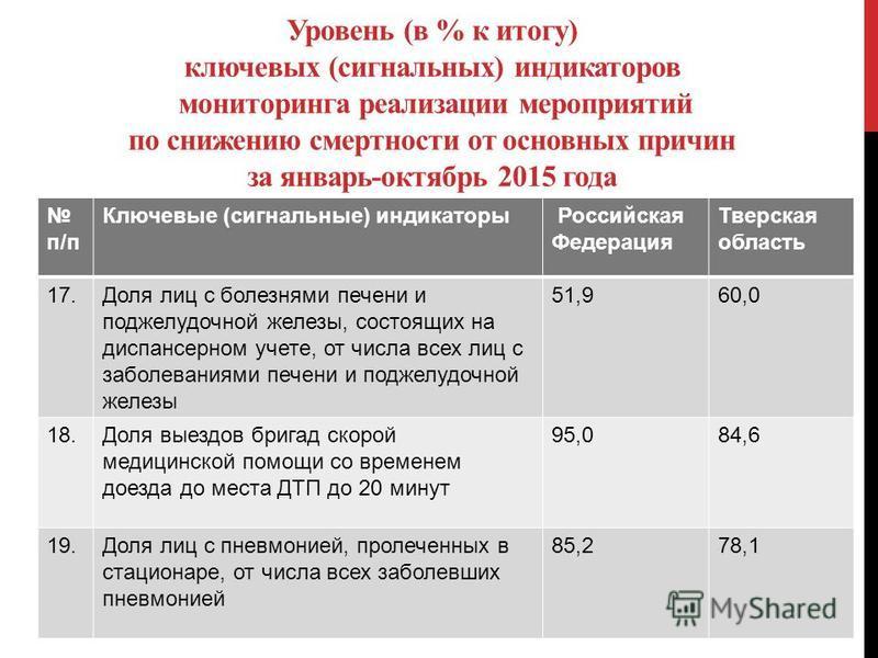 Уровень (в % к итогу) ключевых (сигнальных) индикаторов мониторинга реализации мероприятий по снижению смертности от основных причин за январь-октябрь 2015 года п/п Ключевые (сигнальные) индикаторы Российская Федерация Тверская область 17. Доля лиц с
