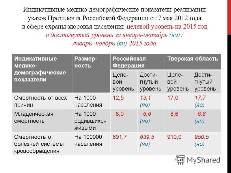 Индикативные медико-демографические показатели реализации указов Президента Российской Федерации от 7 мая 2012 года в сфере охраны здоровья населения: целевой уровень на 2015 год и достигнутый уровень за январь-октябрь (яо) / январь -ноябрь (ян) 2015