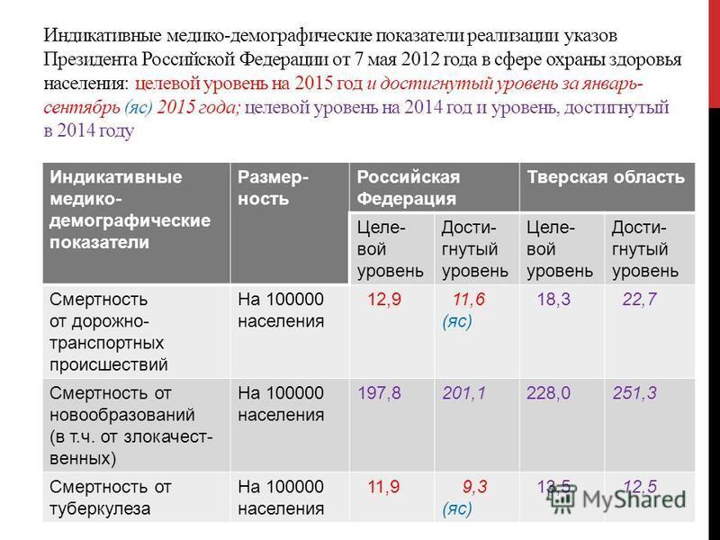 Индикативные медико-демографические показатели реализации указов Президента Российской Федерации от 7 мая 2012 года в сфере охраны здоровья населения: целевой уровень на 2015 год и достигнутый уровень за январь- сентябрь (яс) 2015 года; целевой урове