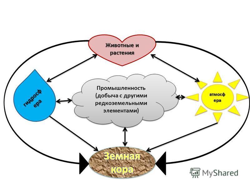 Промышленность (добыча с другими редкоземельными элементами) атмосфера гидросфера Животные и растения