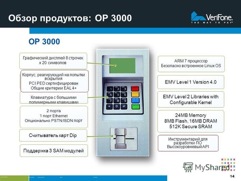 14 Обзор продуктов: OP 3000 OP 3000 ARM 7 процессор Безопасно встроенное Linux OS EMV Level 1 Version 4.0 2 порта 1 порт Ethernet Опционально PSTN/ISDN порт Поддержка 3 SAM модулей Графический дисплей 8 строчек x 20 символов Считыватель карт Dip Клав