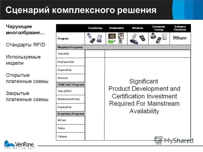 Сценарий комплексного решения Чарующее многообразие … Стандарты RFID Используемые модели Открытые платежные схемы Закрытые платежные схемы