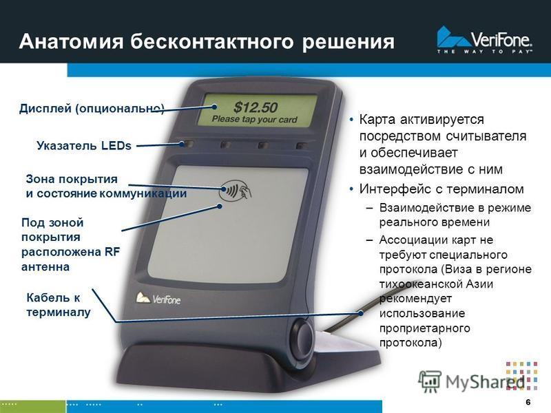 6 Анатомия бесконтактного решения Дисплей (опционально) Указатель LEDs Карта активируется посредством считывателя и обеспечивает взаимодействие с ним Интерфейс с терминалом –Взаимодействие в режиме реального времени –Ассоциации карт не требуют специа
