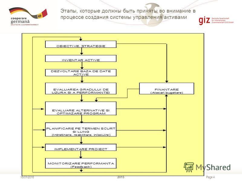 Page 4 2015 15/01/2016 Этапы, которые должны быть приняты во внимание в процессе создания системы управления активами