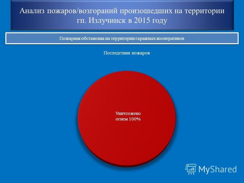 Анализ пожаров/возгораний произошедших на территории кп. Излучинск в 2015 году Пожарная обстановка на территории гаражных кооперативов