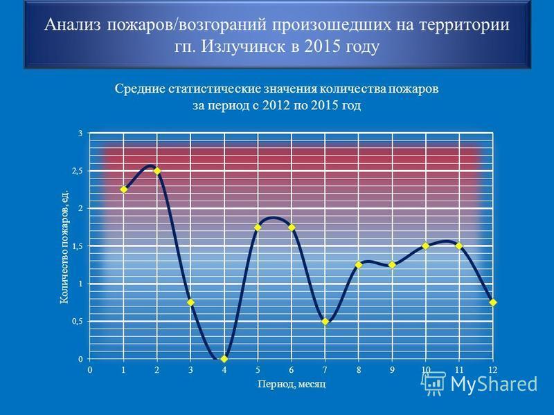 Анализ пожаров/возгораний произошедших на территории кп. Излучинск в 2015 году Средние статистические значения количества пожаров за период с 2012 по 2015 год