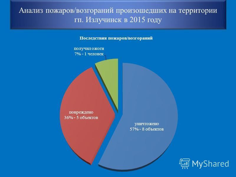 Анализ пожаров/возгораний произошедших на территории кп. Излучинск в 2015 году