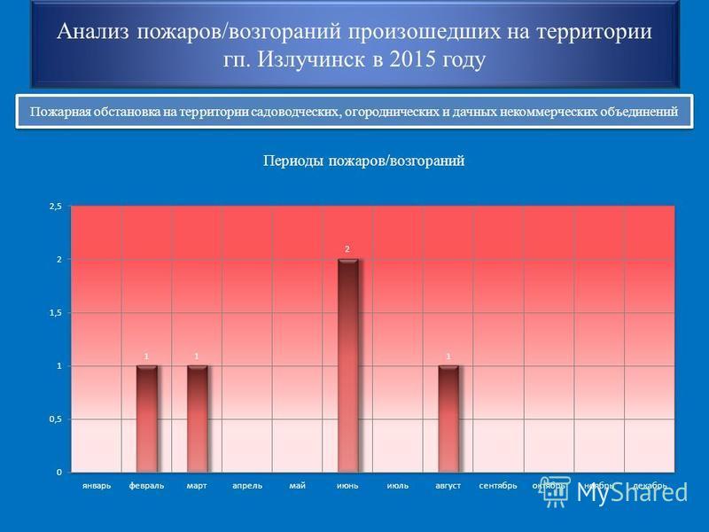 Анализ пожаров/возгораний произошедших на территории кп. Излучинск в 2015 году Пожарная обстановка на территории садоводческих, огороднических и дачных некоммерческих объединений