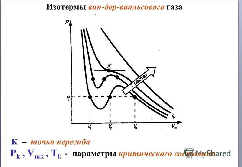 Изотермы ван-дер-ваальсового газа К – точка перегиба P k, V mk, T k - параметры критического состояния Изотермы ван-дер-ваальсового газа К – точка перегиба P k, V mk, T k - параметры критического состояния