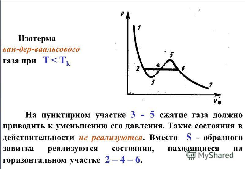 Изотерма ван-дер-ваальсового газа при T < T k На пунктирном участке 3 - 5 сжатие газа должно приводить к уменьшению его давления. Такие состояния в действительности не реализуются. Вместо S - образного завитка реализуются состояния, находящиеся на го