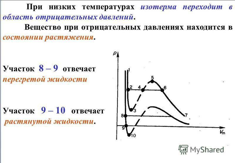 При низких температурах изотерма переходит в область отрицательных давлений. Вещество при отрицательных давлениях находится в состоянии растяжения. Участок 8 – 9 отвечает перегретой жидкости Участок 9 – 10 отвечает растянутой жидкости. При низких тем