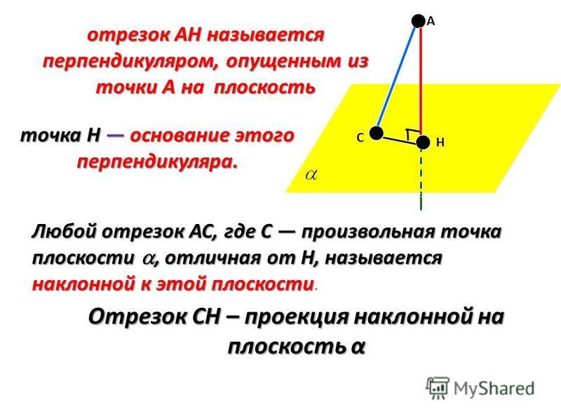А Н С отрезок АН называется перпендикуляром, опущенным из точки А на плоскость точка Н основание этого перпендикуляра. Любой отрезок АС, где С произвольная точка плоскости, отличная от Н, называется наклонной к этой плоскости Любой отрезок АС, где С
