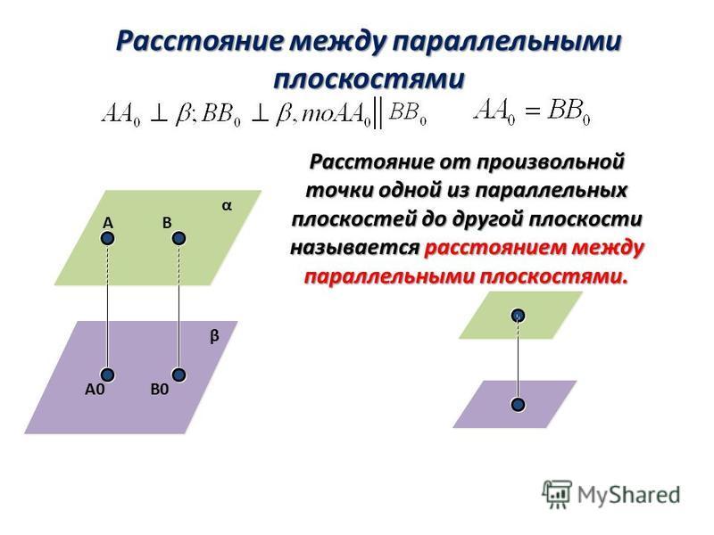 α β А А0 В В0 Расстояние между параллельными плоскостями Расстояние от произвольной точки одной из параллельных плоскостей до другой плоскости называется расстоянием между параллельными плоскостями.