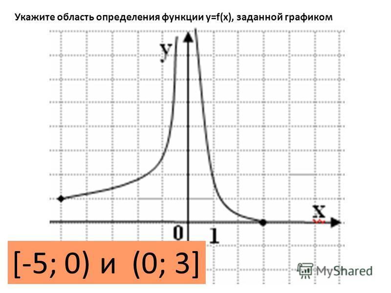 Укажите область определения функции y=f(x), заданной графиком [-5; 0)и (0; 3]
