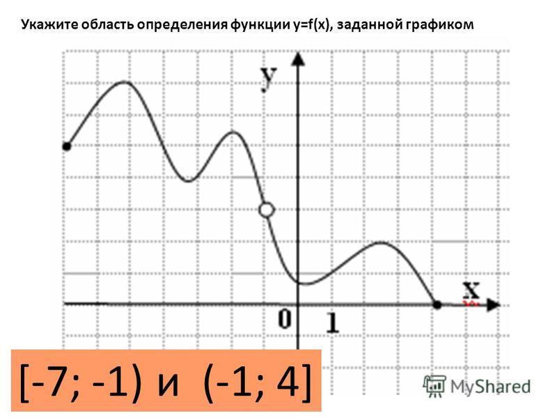 Укажите область определения функции y=f(x), заданной графиком [-7; -1) и (-1; 4]