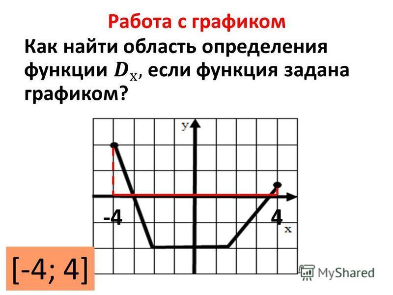 Работа с графиком -44 [-4; 4]