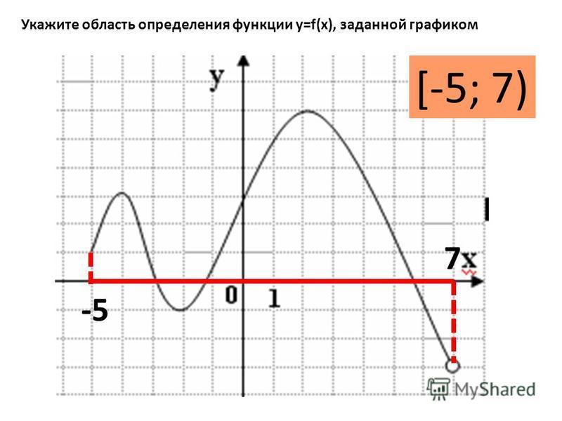 Укажите область определения функции y=f(x), заданной графиком [-5; 7) -5 7