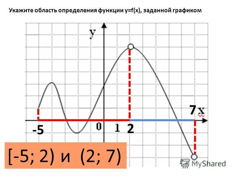 Укажите область определения функции y=f(x), заданной графиком [-5; 2) и (2; 7) -5 7 2