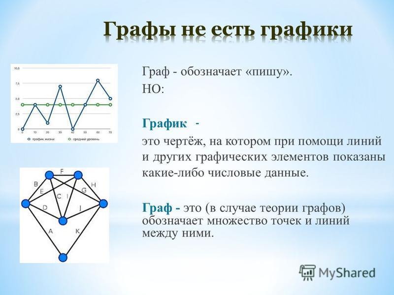 Граф - обозначает «пишу». НО: График - это чертёж, на котором при помощи линий и других графических элементов показаны какие-либо числовые данные. Граф - это ( в случае теории графов) обозначает множество точек и линий между ними.