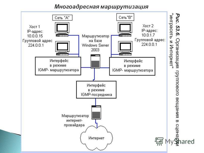 Рис. 53.6. Организация группового вещания в сценарии интрасеть и Интернет