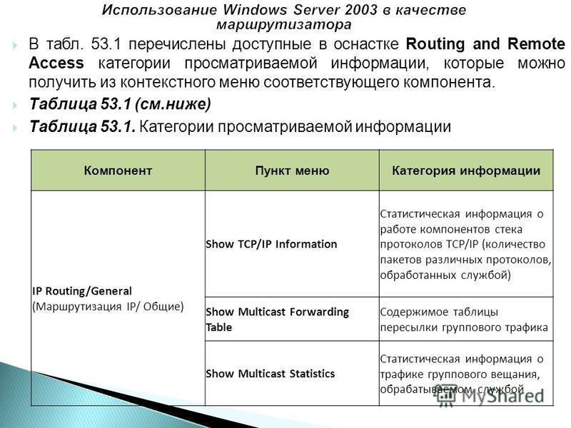 В табл. 53.1 перечислены доступные в оснастке Routing and Remote Access категории просматриваемой информации, которые можно получить из контекстного меню соответствующего компонента. Таблица 53.1 (см.ниже) Таблица 53.1. Категории просматриваемой инфо