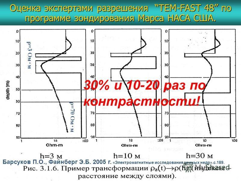 Оценка экспертами разрешения TEM-FAST 48 по программе зондирования Марса НАСА США. Барсуков П.О., Файнберг Э.Б. 2005 г. «Электромагнитные исследования земных недр».с.189. ρ=3 Ом ٠ м ρ=70 Ом ٠ м 30% и 10-20 раз по контрастности!