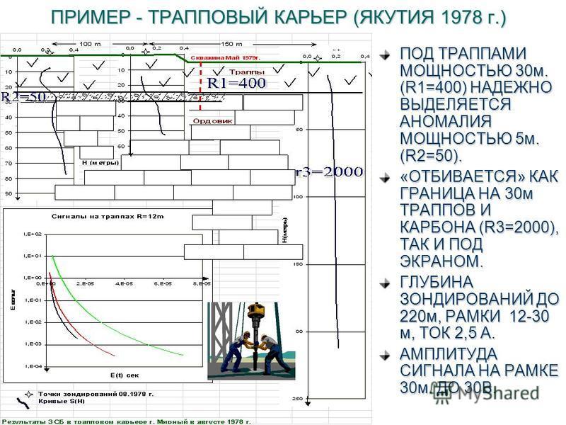 ПРИМЕР - ТРАППОВЫЙ КАРЬЕР (ЯКУТИЯ 1978 г.) ПОД ТРАППАМИ МОЩНОСТЬЮ 30 м. (R1=400) НАДЕЖНО ВЫДЕЛЯЕТСЯ АНОМАЛИЯ МОЩНОСТЬЮ 5 м. (R2=50). «ОТБИВАЕТСЯ» КАК ГРАНИЦА НА 30 м ТРАППОВ И КАРБОНА (R3=2000), ТАК И ПОД ЭКРАНОМ. ГЛУБИНА ЗОНДИРОВАНИЙ ДО 220 м, РАМКИ