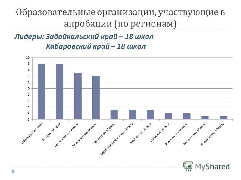 Образовательные организации, участвующие в апробации ( по регионам ) Лидеры : Забайкальский край – 18 школ Хабаровский край – 18 школ