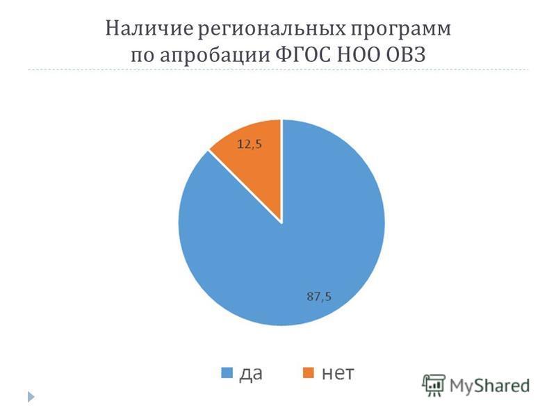 Наличие региональных программ по апробации ФГОС НОО ОВЗ