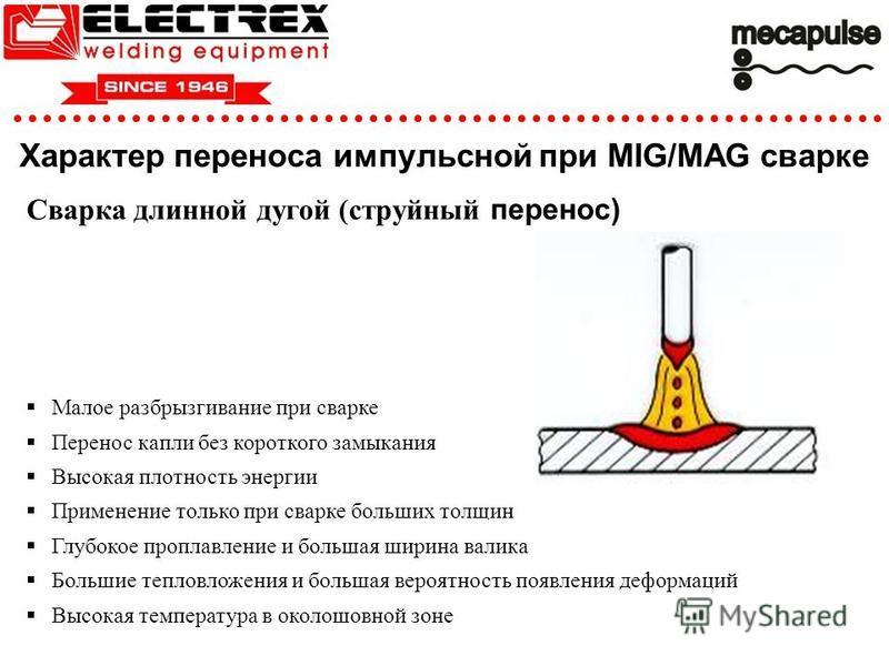 Характер переноса импульсной при MIG/MAG сварке Сварка длинной дугой (струйный перенос) Малое разбрызгивание при сварке Перенос капли без короткого замыкания Высокая плотность энергии Применение только при сварке больших толщин Глубокое проплавление