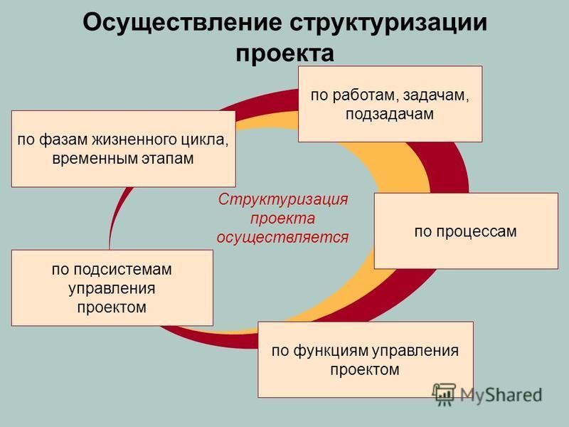 Осуществление структуризации проекта по фазам жизненного цикла, временным этапам по подсистемам управления проектом по функциям управления проектом по работам, задачам, подзадачам по процессам Структуризация проекта осуществляется