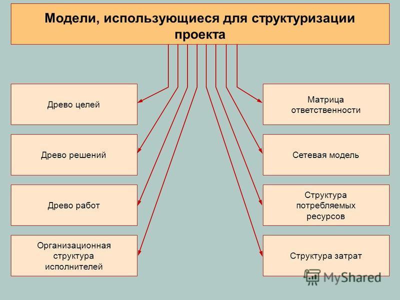 Древо целей Древо решений Древо работ Организационная структура исполнителей Матрица ответственности Сетевая модель Структура потребляемых ресурсов Структура затрат Модели, использующиеся для структуризации проекта