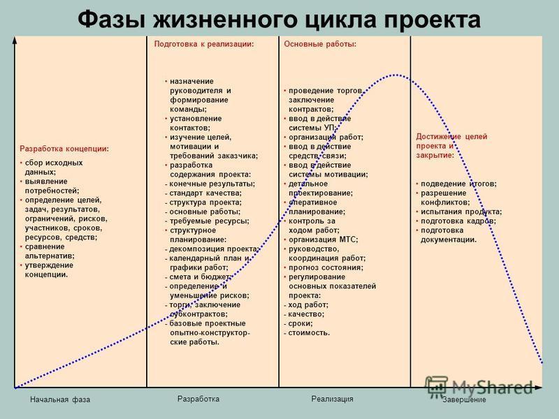 Фазы жизненного цикла проекта Разработка концепции: сбор исходных данных; выявление потребностей; определение целей, задач, результатов, ограничений, рисков, участников, сроков, ресурсов, средств; сравнение альтернатив; утверждение концепции. назначе