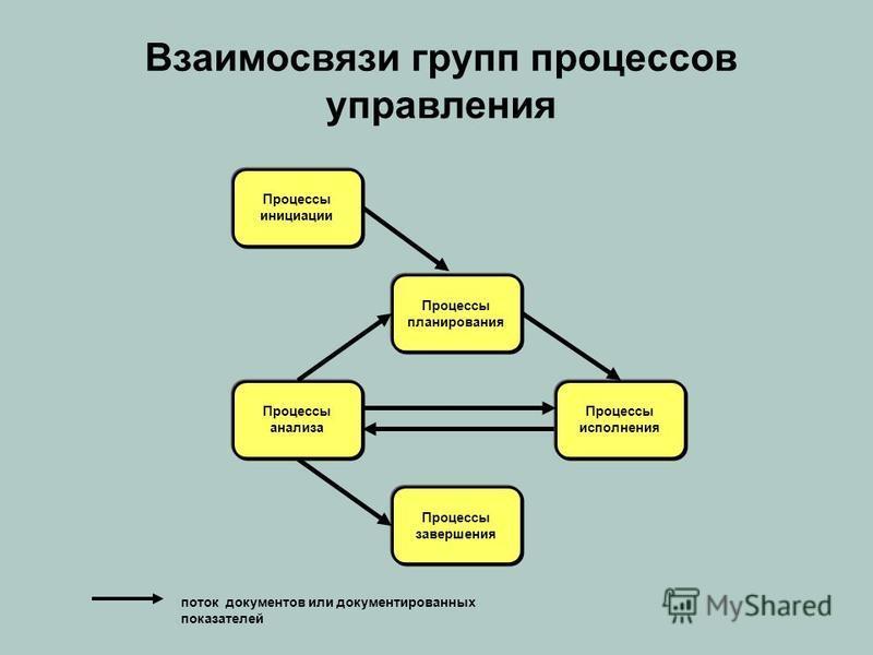 Взаимосвязи групп процессов управления поток документов или документированных показателей Процессы инициации Процессы планирования Процессы исполнения Процессы анализа Процессы завершения