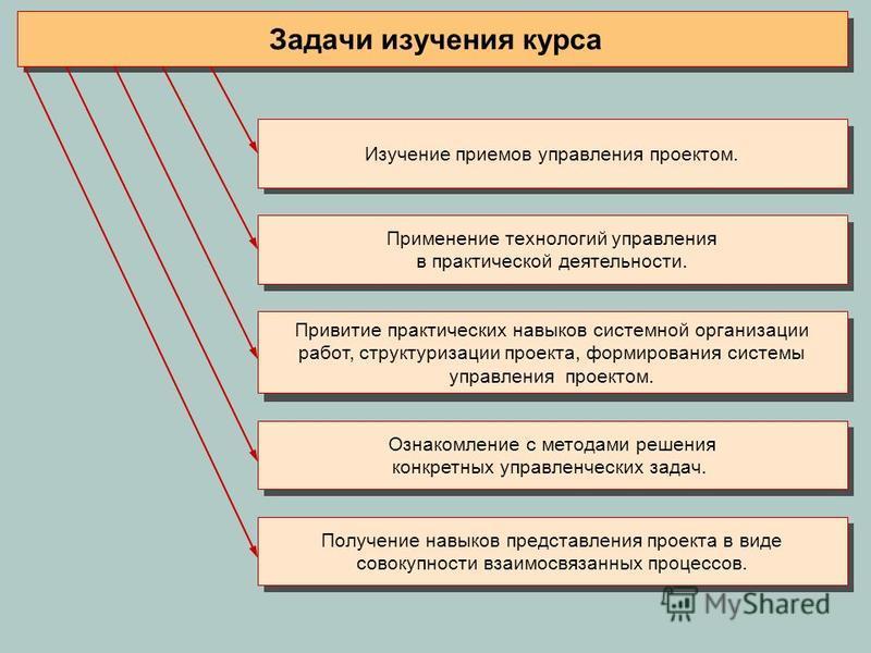 Изучение приемов управления проектом. Применение технологий управления в практической деятельности. Привитие практических навыков системной организации работ, структуризации проекта, формирования системы управления проектом. Ознакомление с методами р