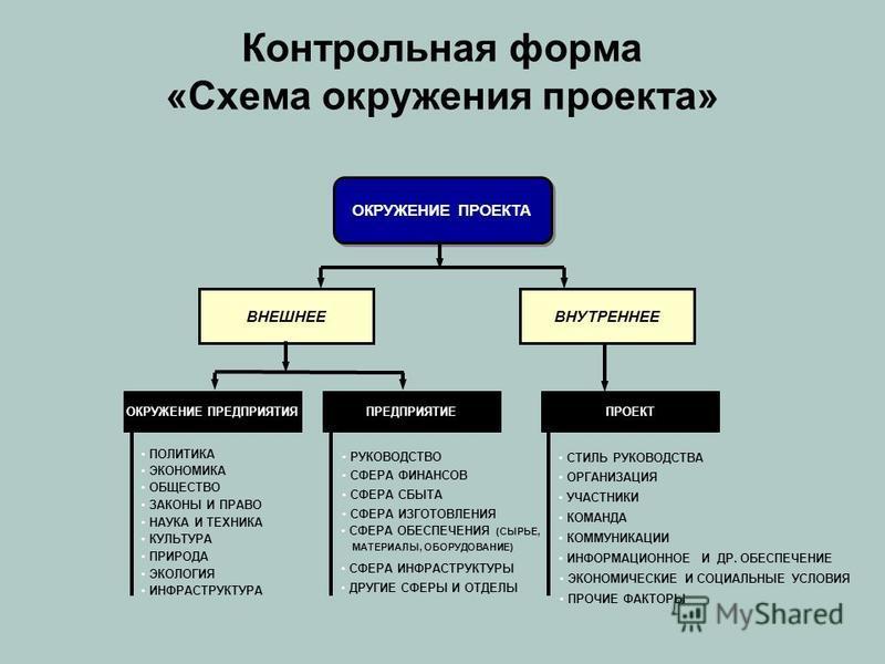 Контрольная форма «Схема окружения проекта» ОКРУЖЕНИЕ ПРОЕКТА ВНУТРЕННЕЕ ОКРУЖЕНИЕ ПРЕДПРИЯТИЯ ЭКОНОМИКА ОБЩЕСТВО ЗАКОНЫ И ПРАВО НАУКА И ТЕХНИКА КУЛЬТУРА ПРИРОДА ЭКОЛОГИЯ ИНФРАСТРУКТУРА ПОЛИТИКА ПРЕДПРИЯТИЕ СФЕРА ФИНАНСОВ СФЕРА СБЫТА СФЕРА ИЗГОТОВЛЕН