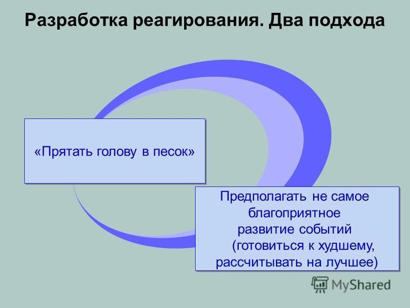 Разработка реагирования. Два подхода «Прятать голову в песок» Предполагать не самое благоприятное развитие событий (готовиться к худшему, рассчитывать на лучшее) Предполагать не самое благоприятное развитие событий (готовиться к худшему, рассчитывать