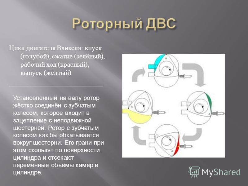 Цикл двигателя Ванкеля : впуск ( голубой ), сжатие ( зелёный ), рабочий ход ( красный ), выпуск ( жёлтый ) ___________________________ Установленный на валу ротор жёстко соединён с зубчатым колесом, которое входит в зацепление с неподвижной шестернёй