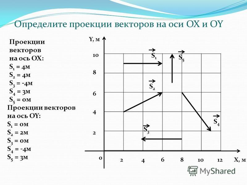 0 2 4 6 8 10 Y, м 24681012Х, м S1S1 S5S5 S2S2 S4S4 S3S3 Определите проекции векторов на оси OX и OY Проекции векторов на ось ОХ: S 1 = 4 м S 2 = 4 м S 3 = -4 м S 4 = 3 м S 5 = 0 м Проекции векторов на ось OY: S 1 = 0 м S 2 = 2 м S 3 = 0 м S 4 = -4 м