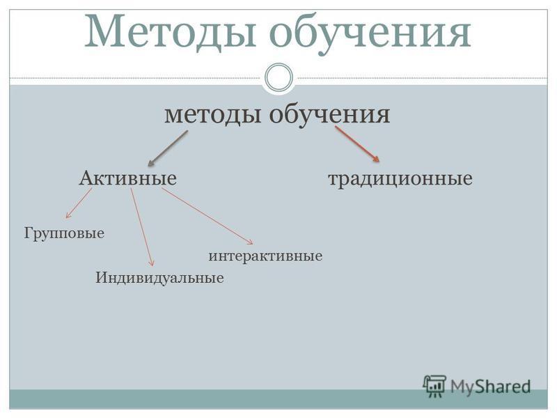 Методы обучения методы обучения Активные традиционные Групповые интерактивные Индивидуальные