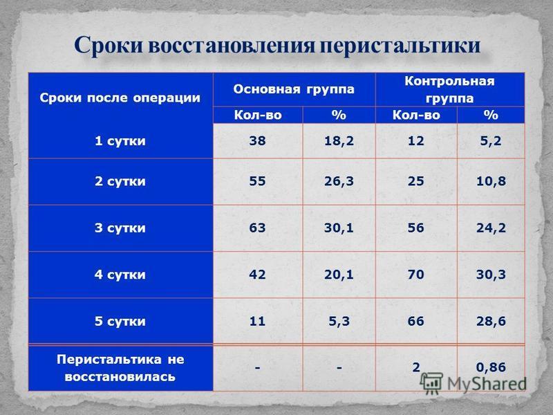 Сроки после операции Основная группа Контрольная группа Кол-во% % 1 сутки 3818,2125,2 2 сутки 5526,32510,8 3 сутки 6330,15624,2 4 сутки 4220,17030,3 5 сутки 115,36628,6 Перистальтика не восстановилась --20,86